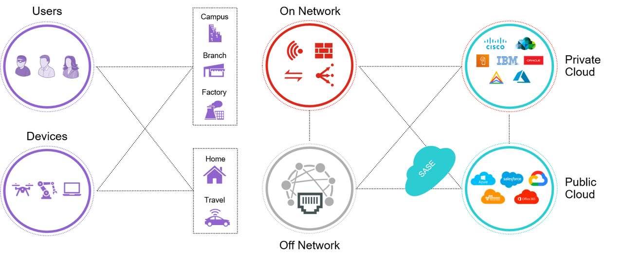 IDC Nordic Network