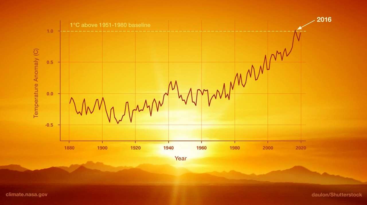 Zmiana klimatu