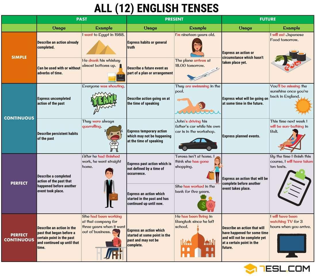 12 czasów w języku angielskim
