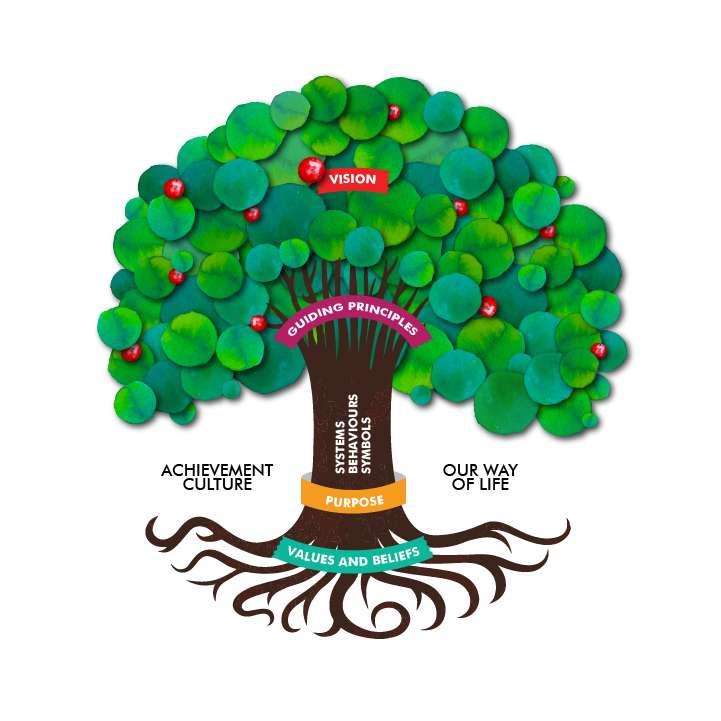Drzewo ambitowe