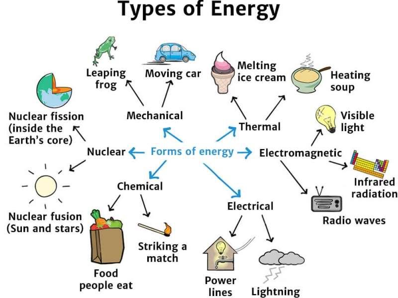 Rodzaje energii