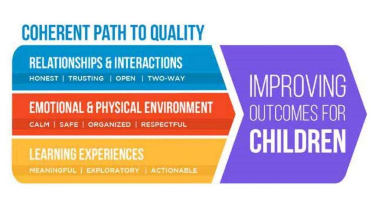 Coherent Path To Quality