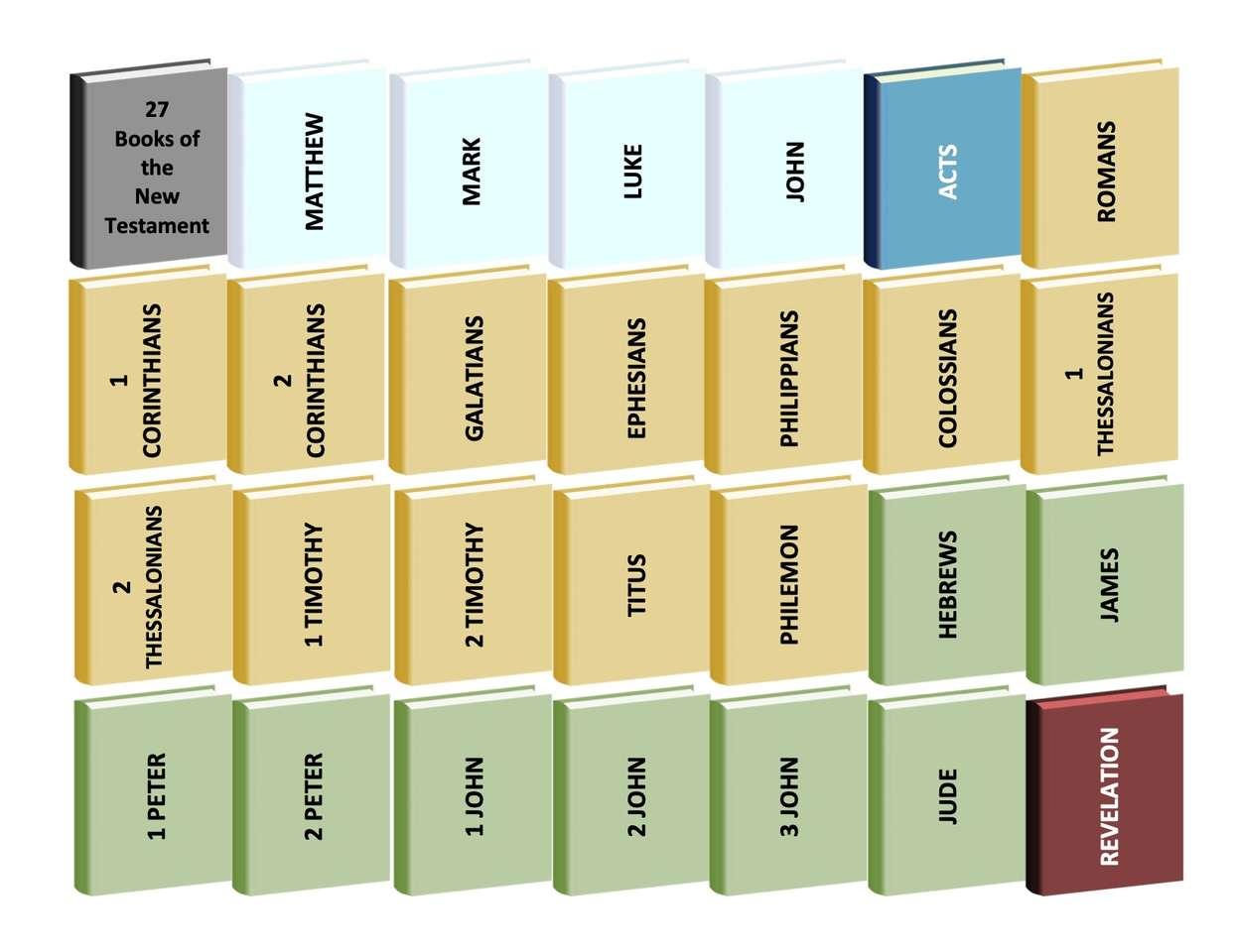 Książki Nowego Testamentu